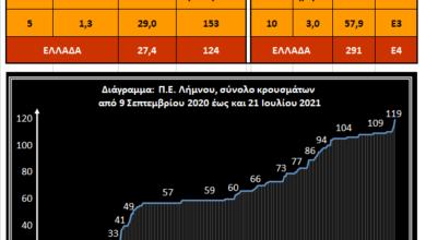 Photo of Με 10 ενεργα κρουσματα (21/7) και 57,9% η Λημνος ειναι στη Λίστα του Πορτοκαλί. Να πως!
